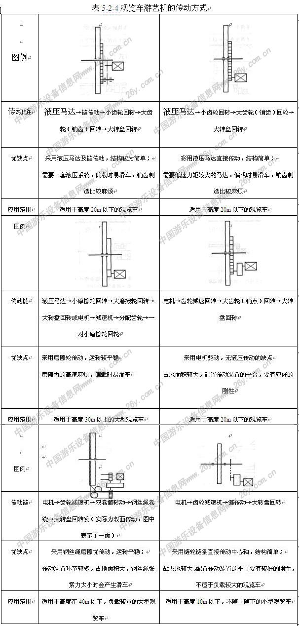 游乐设施结构原理及安装调试