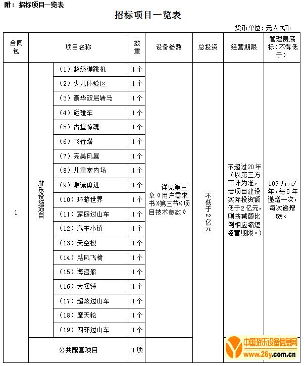 (经营招标)汕头市儿童公园游乐设施经营权招标
