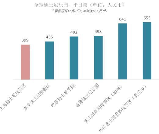 上海迪士尼乐园明年门票提价 最高涨至665元
